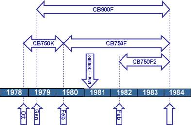 Cronologia Honda CB750 CB900 DOHC Bol d'Or Europa