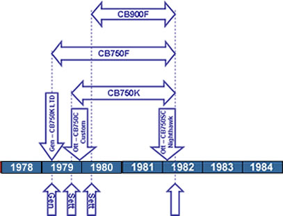 Cronologia Honda CB750 CB900 DOHC Bol d'Or U.S.A.